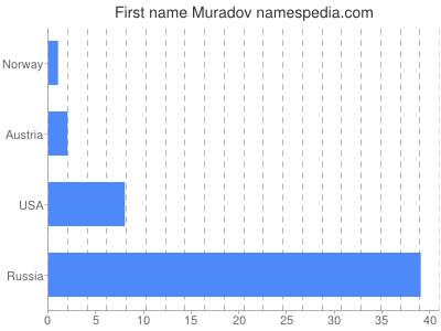 Given name Muradov