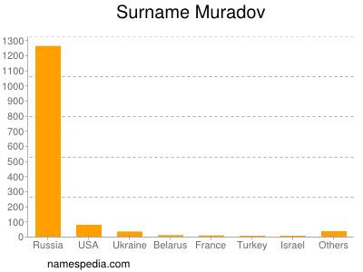 Surname Muradov