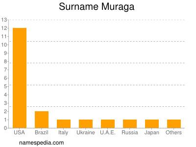 Surname Muraga