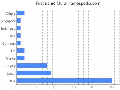 Given name Murai
