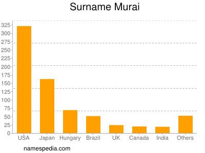 Surname Murai