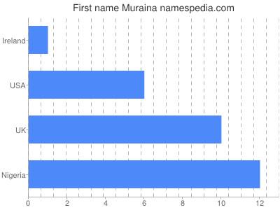 Given name Muraina