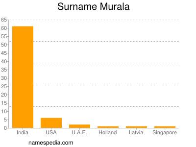 Surname Murala
