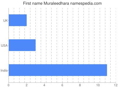 Given name Muraleedhara