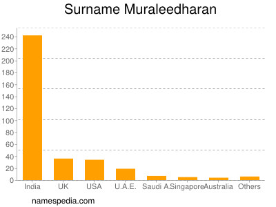 Surname Muraleedharan