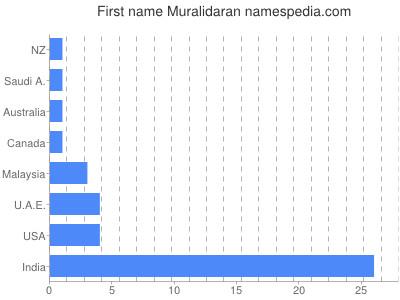 Given name Muralidaran
