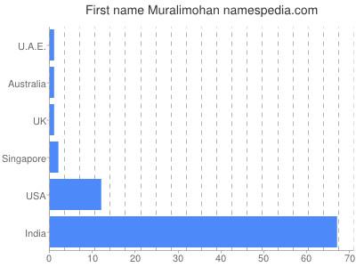 Given name Muralimohan