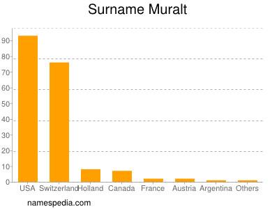 Surname Muralt