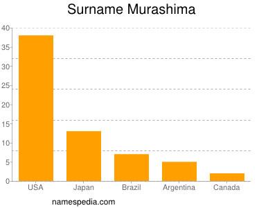 Surname Murashima