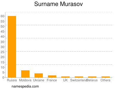 Surname Murasov