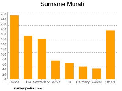 Surname Murati