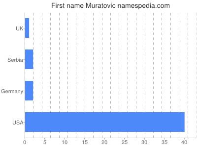Given name Muratovic