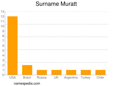 Surname Muratt