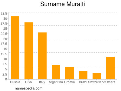 Surname Muratti