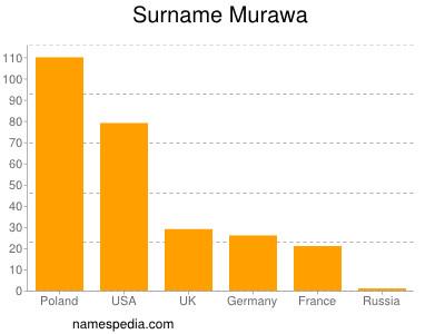 Surname Murawa