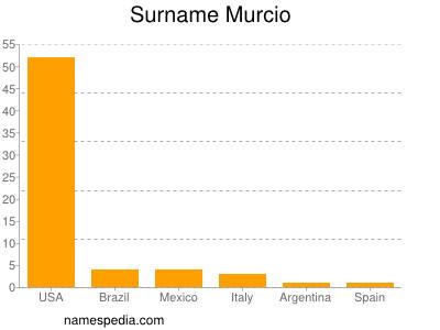 Surname Murcio