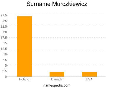 Surname Murczkiewicz