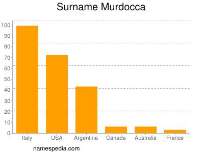 Surname Murdocca
