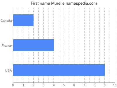 Given name Murelle