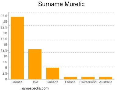Surname Muretic