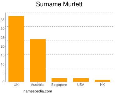 Surname Murfett