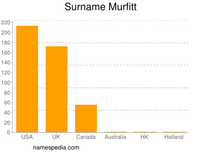 Surname Murfitt