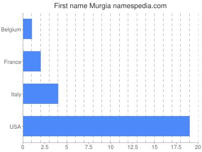Given name Murgia