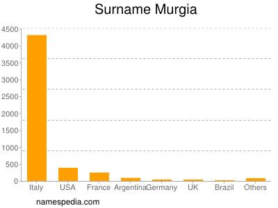 Surname Murgia