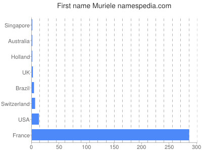 Given name Muriele