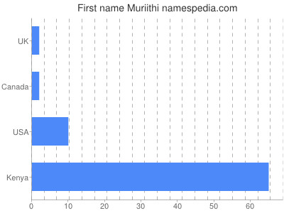 Given name Muriithi