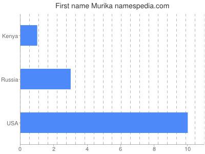Given name Murika