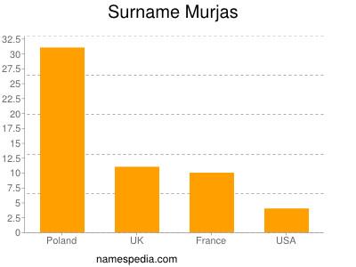 Surname Murjas