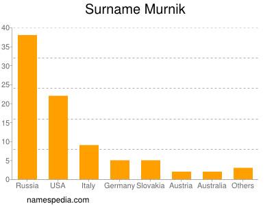 Surname Murnik