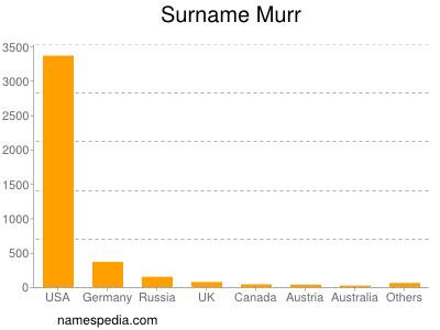 Surname Murr