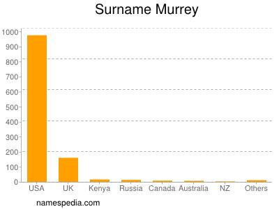 Surname Murrey