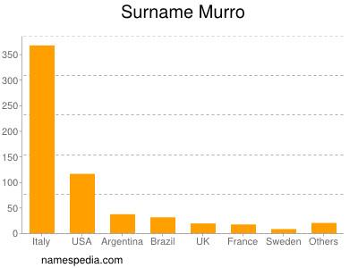 Surname Murro