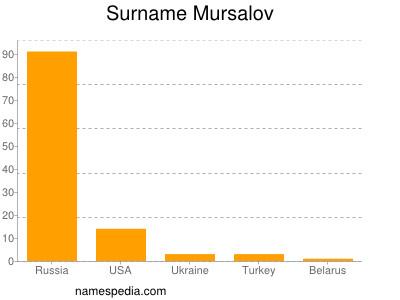 Surname Mursalov