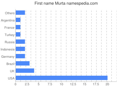 Given name Murta