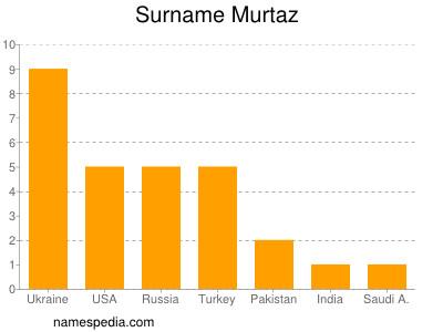 Surname Murtaz