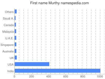 Given name Murthy