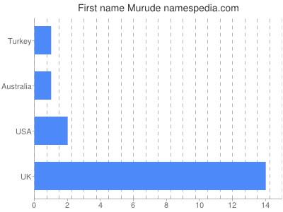 Given name Murude