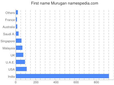 Given name Murugan