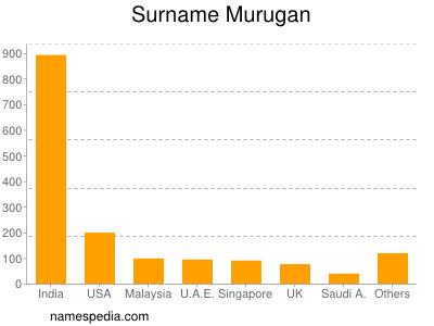 Surname Murugan