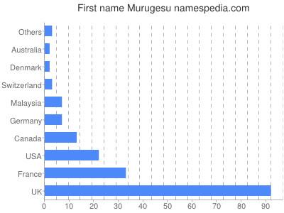 Given name Murugesu