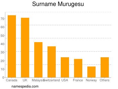 Surname Murugesu
