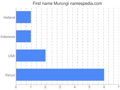 Given name Murungi