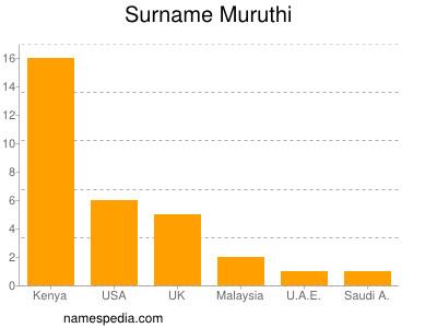 Surname Muruthi
