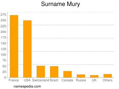 Surname Mury