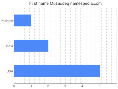 Given name Musaddeq
