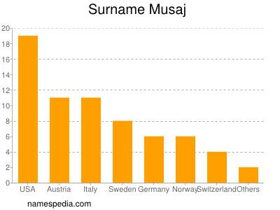 Surname Musaj